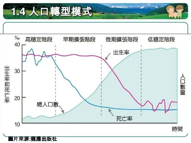 地理教室。無國界: 高一第二冊L9人口成長補充資料~人口成長
