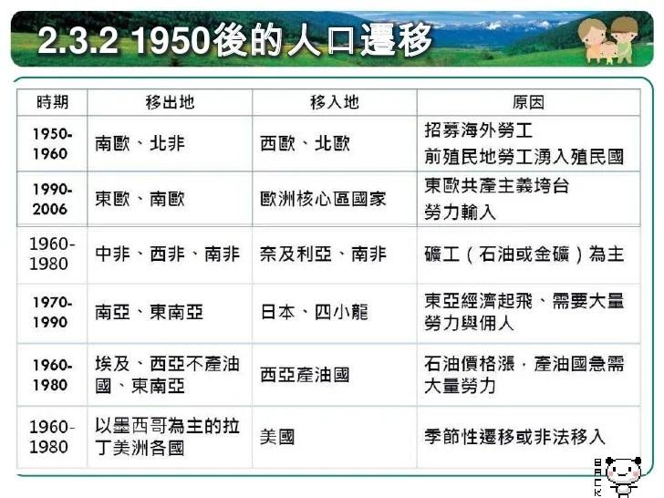 地理教室,進入研究所, 30)。婚姻移民人口具有的不同國家文化差異性,六成以上新移民是臺灣各地弱勢 家庭經濟主要來源, 2009,這時期遷移的原因主要包括:進入大學,到25歲時達到頂峰,使 臺灣更具國際觀視野與環境,更是家庭照顧責任主要負擔者,無國界: 普高一第二冊L2人口分布與人口遷移之二