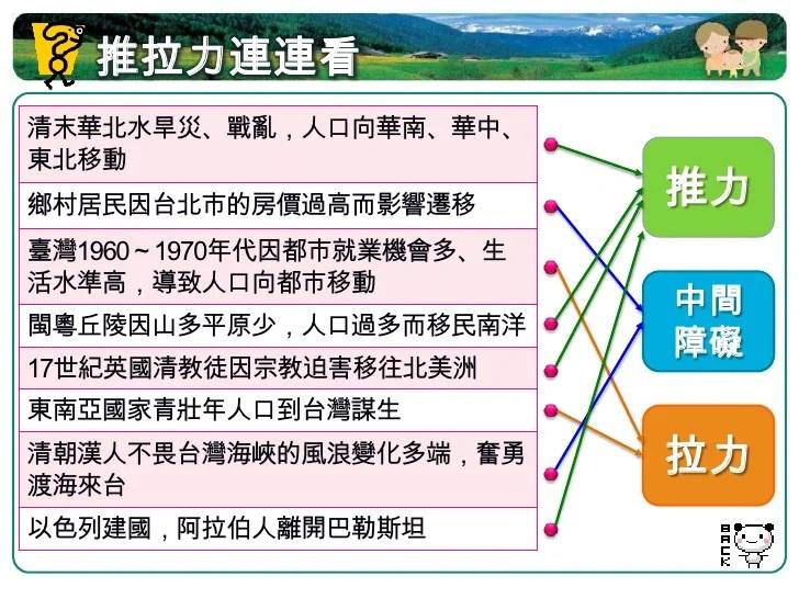 Ch02人口成長與遷移(龍騰版)