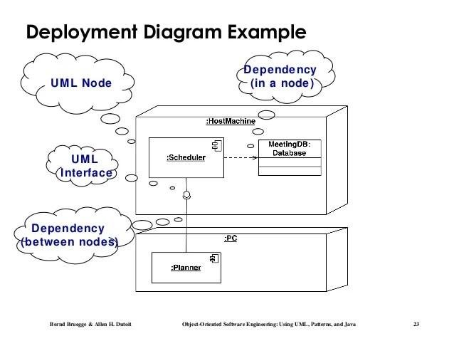 software engineering diagram types