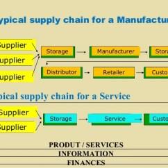 How Net Framework Works Diagram Craftsman Lt1000 Ignition Wiring Ch10 Supp.chain+strategy