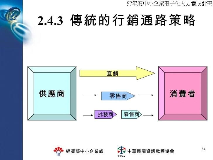 網路行銷規劃實務研習 貳、網路行銷策略篇