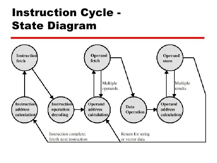 computer modules diagram