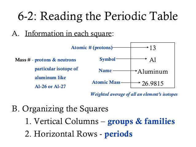 Seaborgium Average Atomic Mass