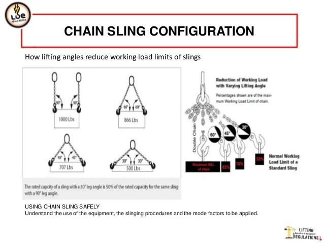 Chain sling configurationhow also rh slideshare
