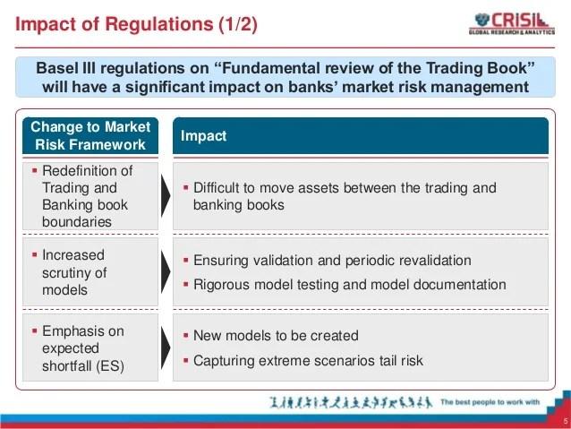 Challenges In Market Risk Management