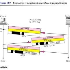 Tcp Three Way Handshake Diagram Warn Winch Wiring For Atv Chap 12 Ip Protocol Suite 21 22 Figure 9 Connection Establishment Using Handshaking