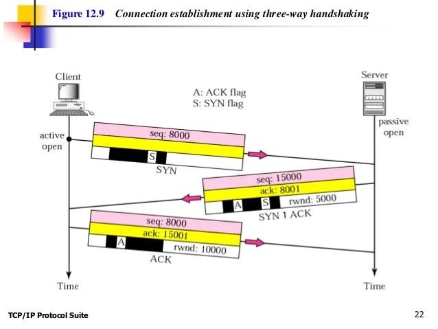 tcp three way handshake diagram 2 wiring switch chap 12 ip protocol suite 21 22 figure 9 connection establishment using handshaking