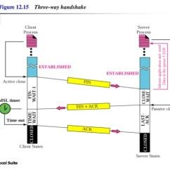 Tcp Three Way Handshake Diagram 2001 Toyota Corolla Stereo Wiring Chap 12