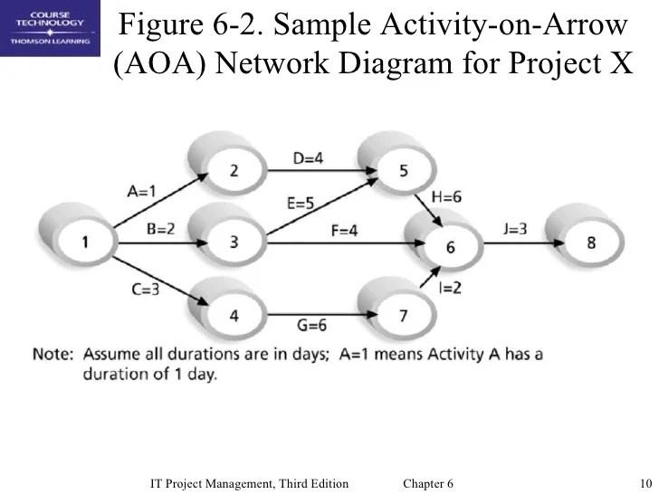 Chap06 Project Time Management
