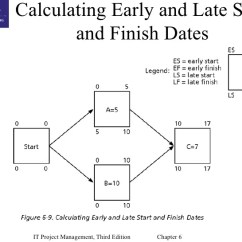 Project Network Diagram Critical Path Electrical Single Line Software Free Chap06 Time Management