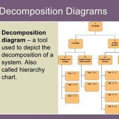 Example Of Functional Decomposition Diagram Signal Stat 900 Sigflare Dot Qqc 76 Wiring Chap09