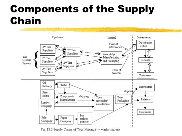 Components of the supplychain also ecommerce chap rh slideshare