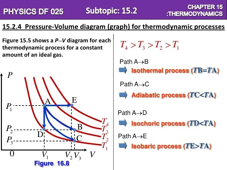 Chapter 15=Thermodynamics