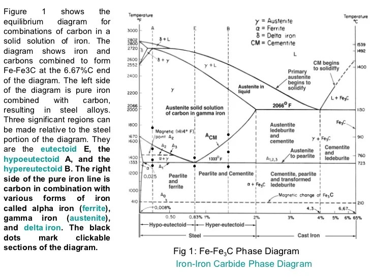 explain iron carbon equilibrium diagram ge load center wiring chap1 part2 17 figure 1 shows theequilibrium forcombinations of