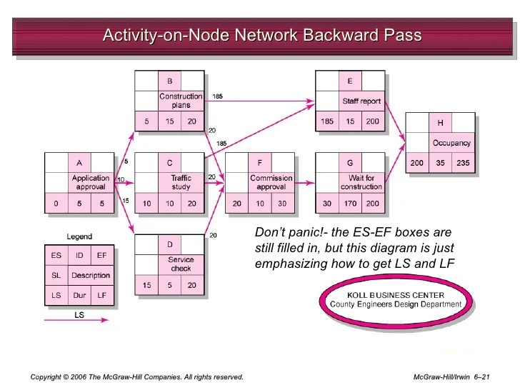 project management network diagram critical path 220v 3 phase wiring chap 6 developing a plan