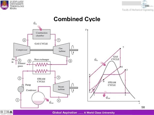 simple cycle power plant diagram 2000 chevy silverado wiring mitsubishi combined www picswe com third level jpg 638x479