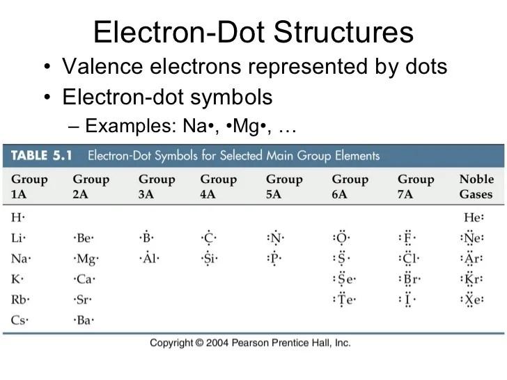 Dot Diagram For Potassium Chloride