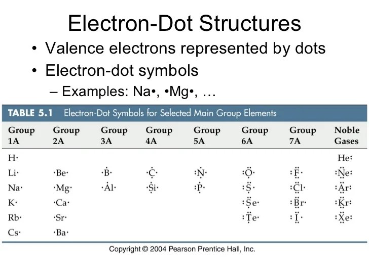 lewis dot diagram for na 2000 dodge durango radio wiring ionic bonding