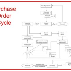 Purchasing Cycle Diagram 89 Toyota Pickup Radio Wiring Procedures E Procurement And System Contracting Pter 00 Purchase Order 7 5