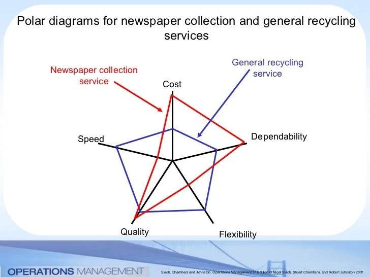 Polar diagram operations management How do the 4 V's
