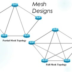 Partial Mesh Topology Diagram 94 Ford Explorer Radio Wiring Chapter05 Designs 8 Full