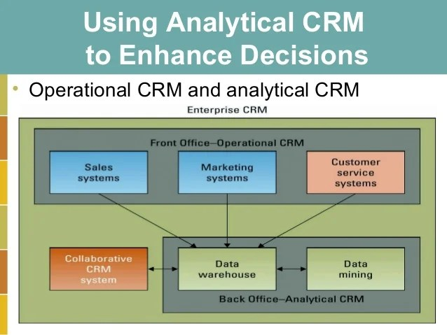 CRM and customer centricity Pollalis