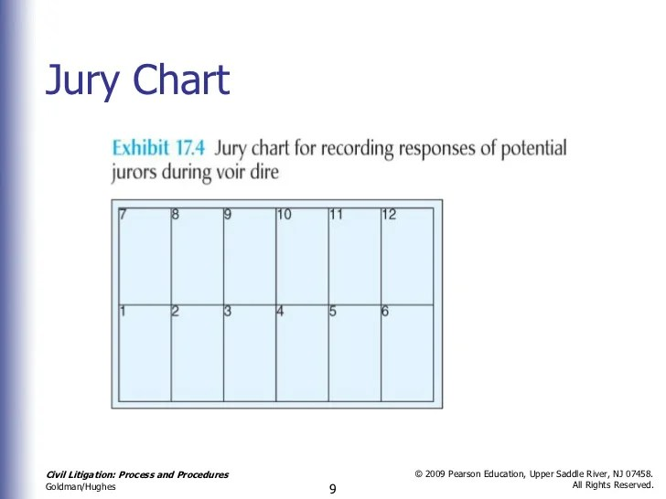 Jury chartcivil also chapter seventeen trial civ lit nd rh slideshare