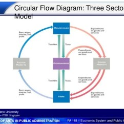 Circular Flow Diagram With Government Sector No Man S Land And World War 1 Trench Economic System