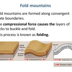 Diagram Of Fold Mountains Formation Basic Car Electrical Lights The 4 Types And Their Detailed Charactersitics Are Created Through A Process Called Orogeny An Orogenic Event Takes Millions Years To Create Mountain When Tectonic Plate Gets