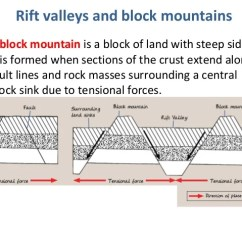 Fault Block Diagram Shield Volcano Labeled Mountains Wiring Online Pictures Of Formation Kidskunst Info Geology