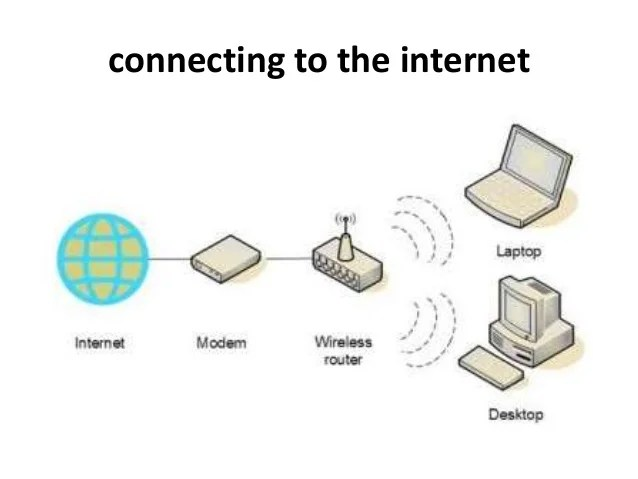 Hardware Internet Connection