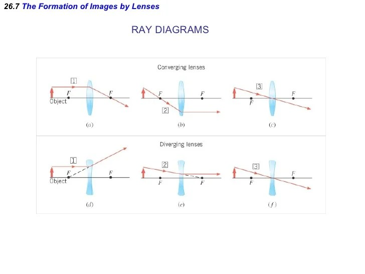 lenses for ray diagram physics castle with labels ap chapter 26 powerpoint 7 the formation of images by diagrams