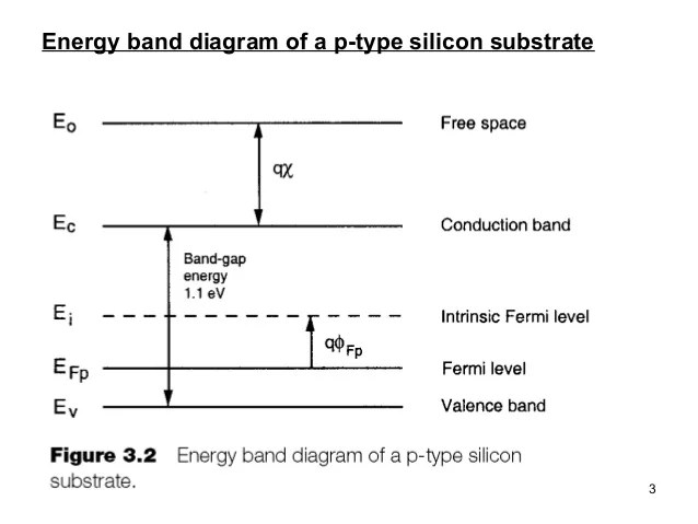 energy level diagram for nitrogen two stages of photosynthesis silicon great installation wiring chapter 3 cmos class2 orbital
