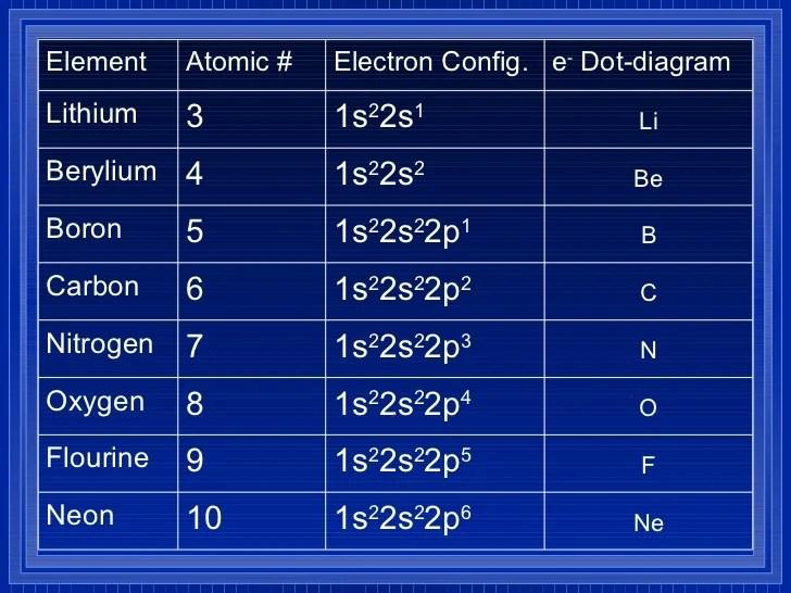 Neon Element Electron Dot Diagram