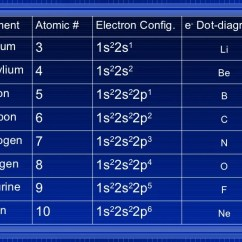 Electron Dot Diagram Boron 4 Wire Switch Wiring Chemistry - Chp 5 Electrons In Atoms Powerpoint
