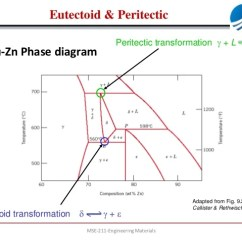 Iron Carbide Diagram Pdf Honda Ss50 Wiring Eutectoid Phase - Great Design Of