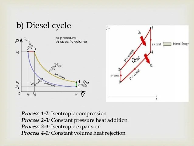 pv and ts diagram of diesel cycle 30 amp rv plug wiring ic engine - design electrical circuit &
