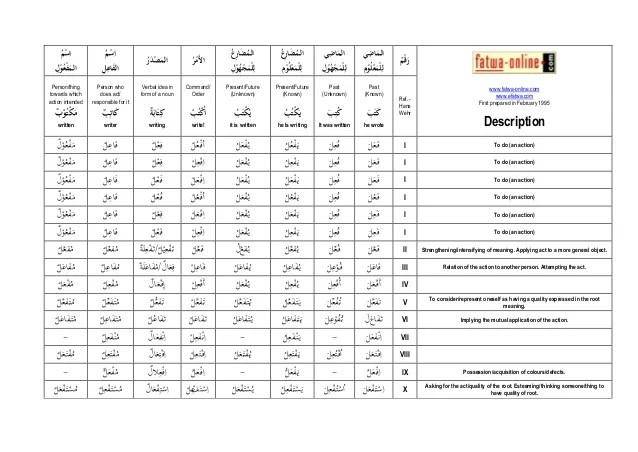 Chart of arabic verb tenses     also rh slideshare