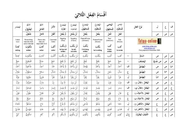 also chart of arabic verb tenses rh slideshare