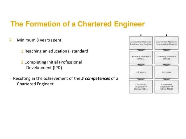 Chartered engineer also working towards status rh slideshare
