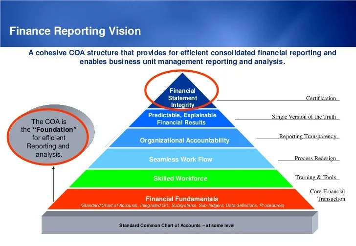 Consolidation accounts also chart of considerations rh slideshare