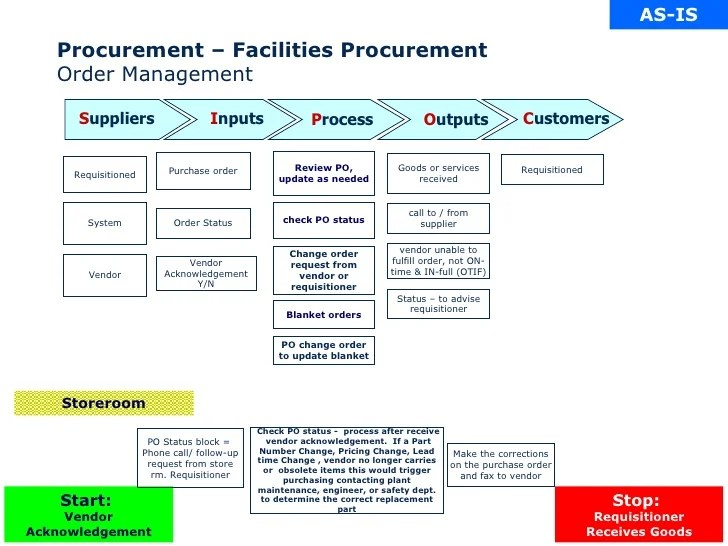 example sipoc diagram template chinese 125cc atv wiring chemical client