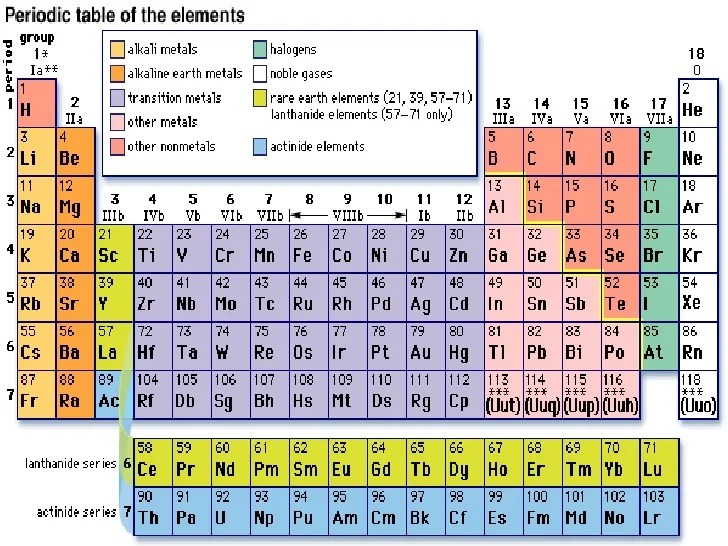 On the periodic table alkaline earth metals highlighted urtaz Image collections