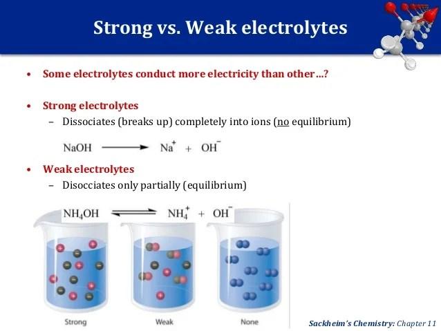 ChemPhys UNIT 6a: Electrolytes