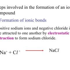 Sodium Chloride Dot Diagram Phone Line Wire Chem Matters Ch6_ionic_bond