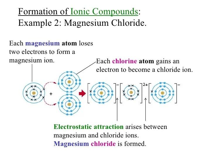 sodium chloride dot diagram square d pressure switch wiring chem matters ch6_ionic_bond