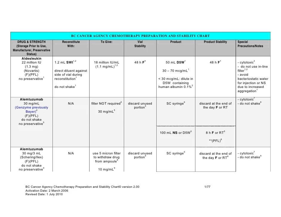 Intravenous medications stability charts also julian   blog rh yaplog