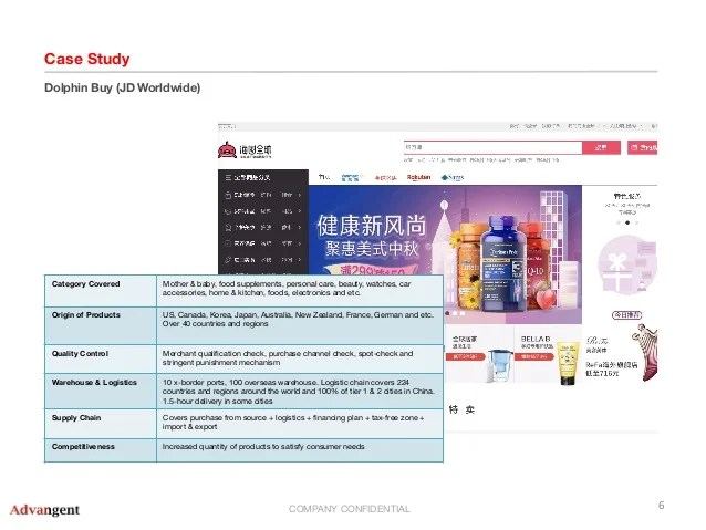 China cross border e-commerce platform
