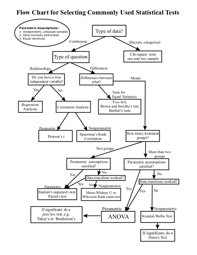 also choosing appropriate statistics test flow chart rh slideshare